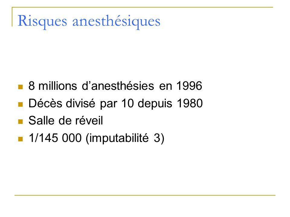 Risques anesthésiques 8 millions danesthésies en 1996 Décès divisé par 10 depuis 1980 Salle de réveil 1/145 000 (imputabilité 3)