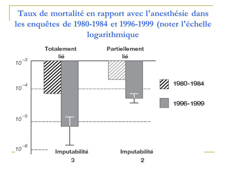 Taux de mortalité en rapport avec l'anesthésie dans les enquêtes de 1980-1984 et 1996-1999 (noter l'échelle logarithmique