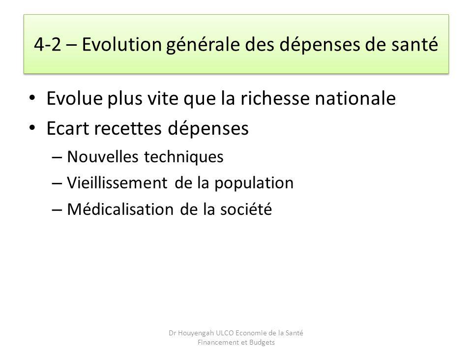 4-2 – Evolution générale des dépenses de santé Evolue plus vite que la richesse nationale Ecart recettes dépenses – Nouvelles techniques – Vieillissem