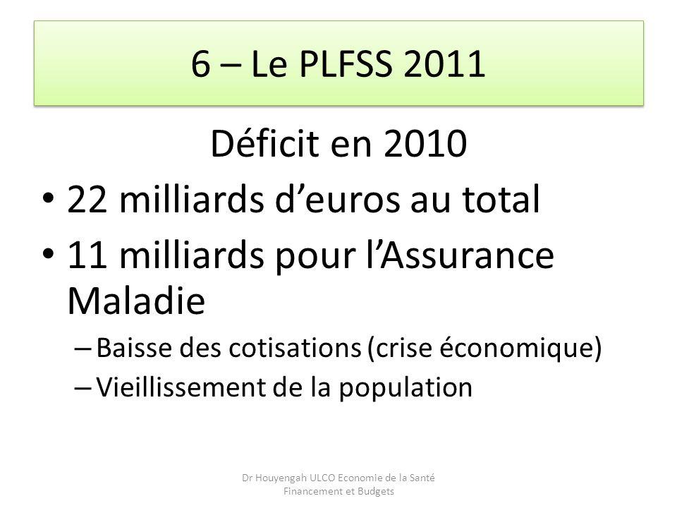 6 – Le PLFSS 2011 Déficit en 2010 22 milliards deuros au total 11 milliards pour lAssurance Maladie – Baisse des cotisations (crise économique) – Viei