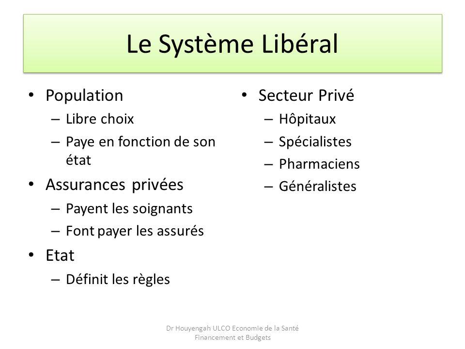 Le Système Libéral Population – Libre choix – Paye en fonction de son état Assurances privées – Payent les soignants – Font payer les assurés Etat – D