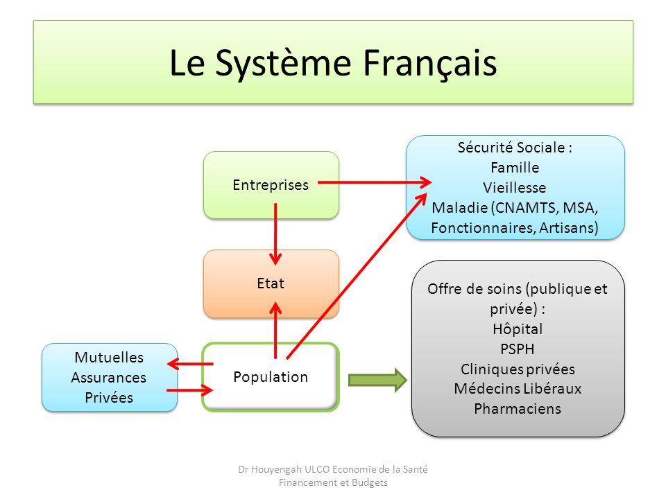 Le Système Français Sécurité Sociale : Famille Vieillesse Maladie (CNAMTS, MSA, Fonctionnaires, Artisans) Sécurité Sociale : Famille Vieillesse Maladi