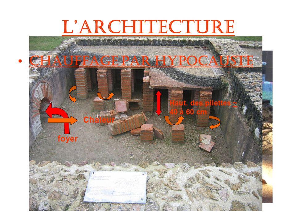 Tubuli (conduits de chauffage muraux) Larchitecture Chauffage par hypocauste foyer Haut. des pilettes ~ 40 à 60 cm Chaleur