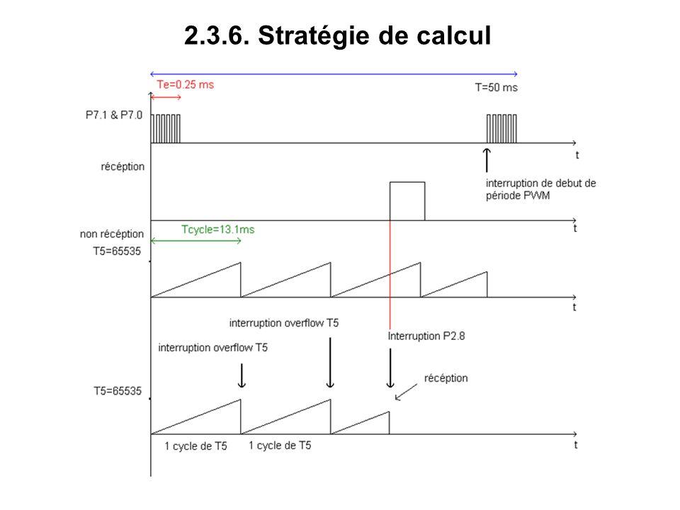 2.3.6. Stratégie de calcul