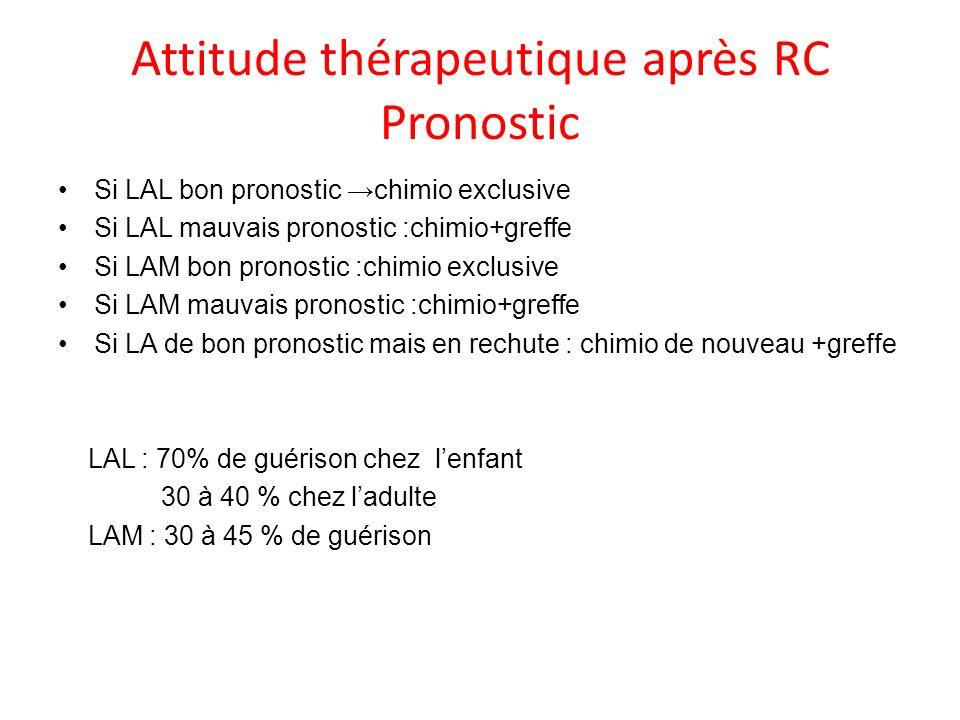 Attitude thérapeutique après RC Pronostic Si LAL bon pronostic chimio exclusive Si LAL mauvais pronostic :chimio+greffe Si LAM bon pronostic :chimio e