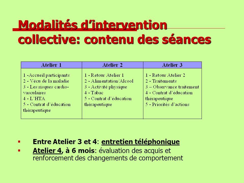 Modalités dintervention collective: contenu des séances Entre Atelier 3 et 4: entretien téléphonique Atelier 4, à 6 mois: évaluation des acquis et ren