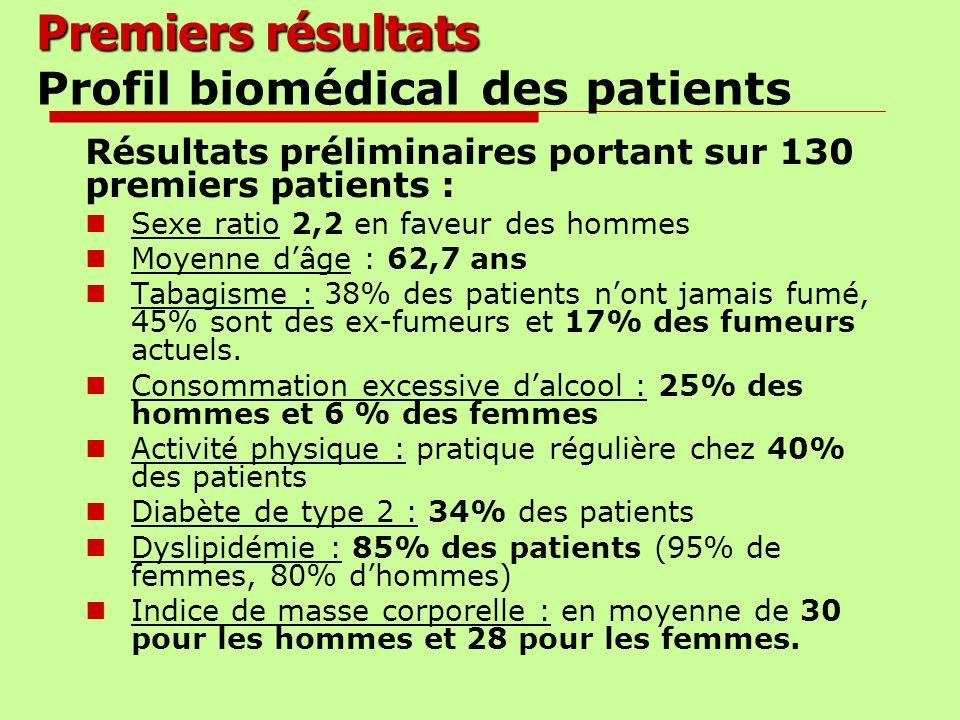 Premiers résultats Premiers résultats Profil biomédical des patients Résultats préliminaires portant sur 130 premiers patients : Sexe ratio 2,2 en fav