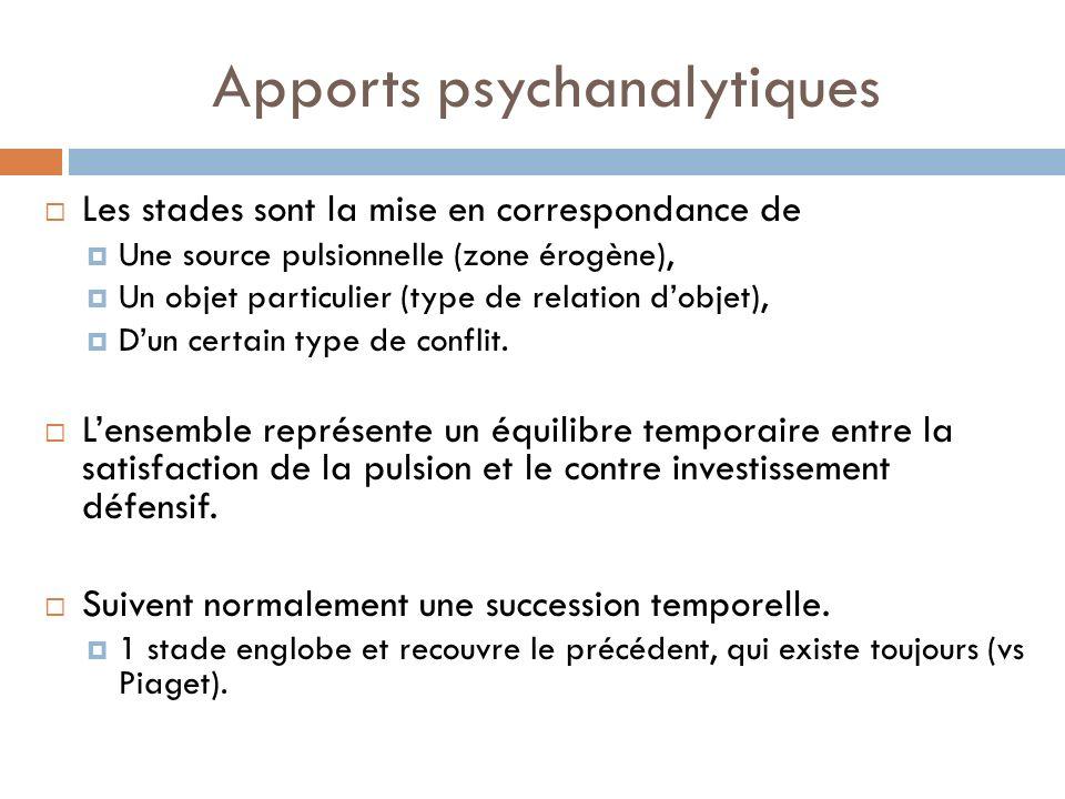 Apports psychanalytiques Les stades sont la mise en correspondance de Une source pulsionnelle (zone érogène), Un objet particulier (type de relation d