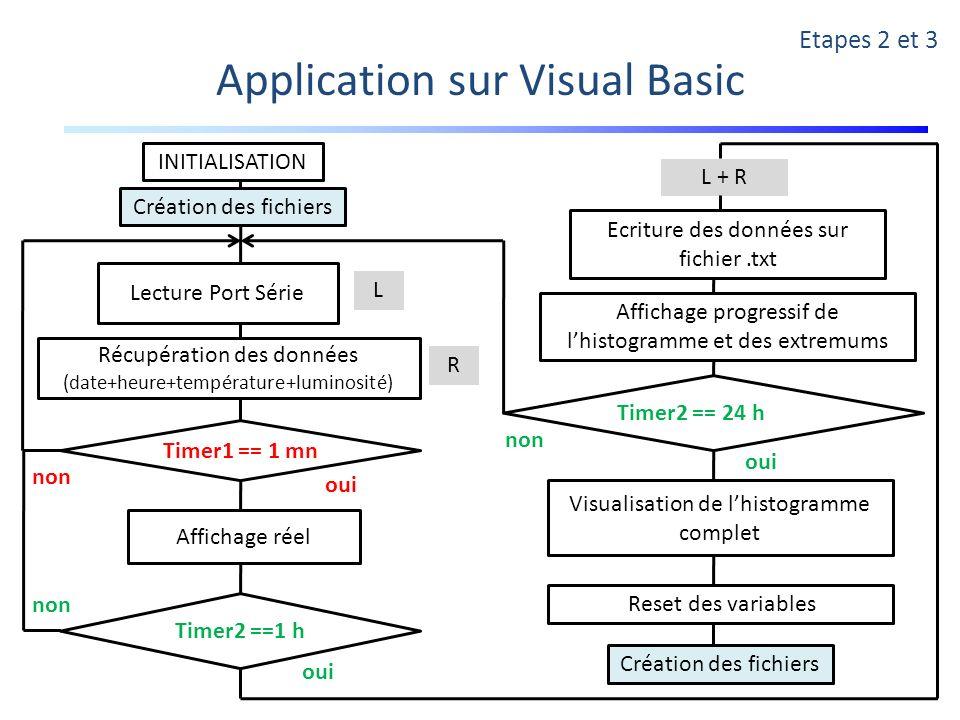 Application sur Visual Basic Etapes 2 et 3 INITIALISATION Lecture Port Série Récupération des données (date+heure+température+luminosité) Affichage ré
