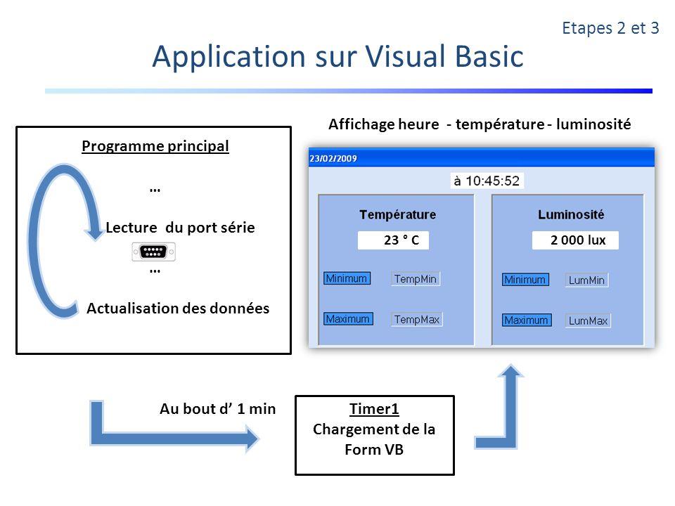 Timer1 Chargement de la Form VB Au bout d 1 min Etapes 2 et 3 Application sur Visual Basic 2 000 lux 23 ° C Programme principal … Lecture du port séri