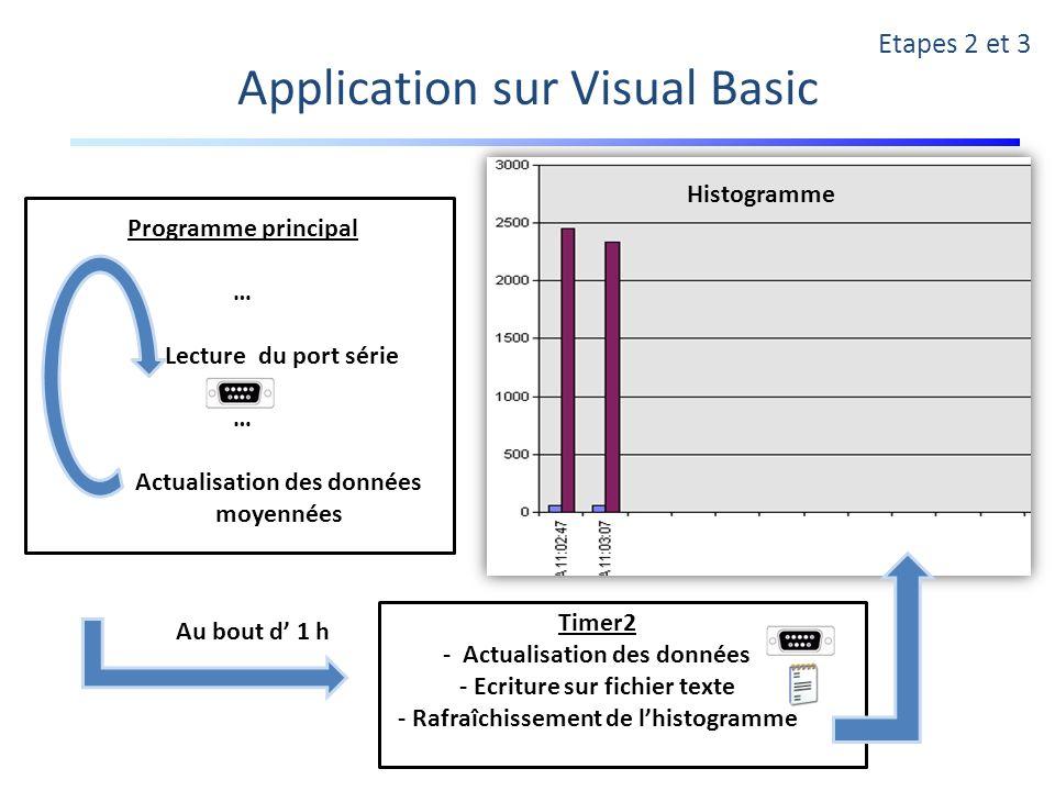 Au bout d 1 h Etapes 2 et 3 Application sur Visual Basic Timer2 - Actualisation des données - Ecriture sur fichier texte - Rafraîchissement de lhistog