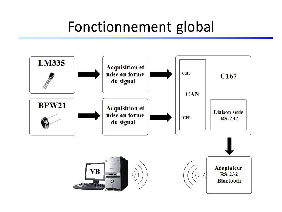 Application sur Visual Basic Etapes 2 et 3 o Transmission des données par liaison RS232 émissionréception o Interface graphique sur VB conflit daccès Afficher les mesures en cours Evolution de chacune des grandeurs en fonction du temps Bouton reset temp/lum Annulé
