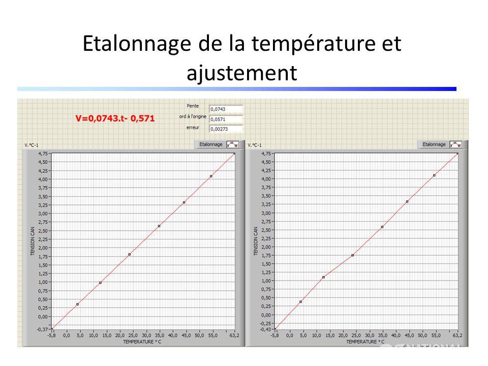 Acquisition de la luminosité Etendue de mesure:0 lx2.5 Klx Tension aux bornes de R:0 V0.497 V Tension de référence :0 V Excursion max de U:0 V0.479 V Tension à lentrée du CAN:40 mV5 V Sensibilité à lentrée du CAN: 5 V/ 2.5 Klx=2 V/Klx G=5/0.497=10 Rg=4.4 Kohms Etape 1