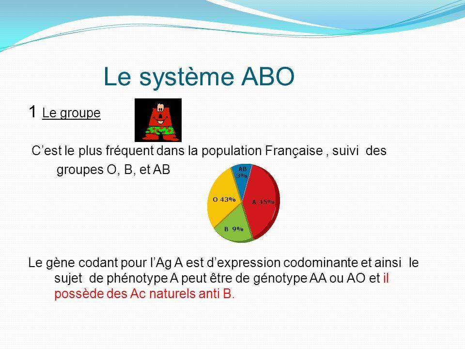 Le système ABO 2 Le groupe Le gène codant pour lAg B est dexpression codominante et ainsi le sujet de phénotype B peut être de génotype BB ou BO et il possède des Ac naturels anti A.