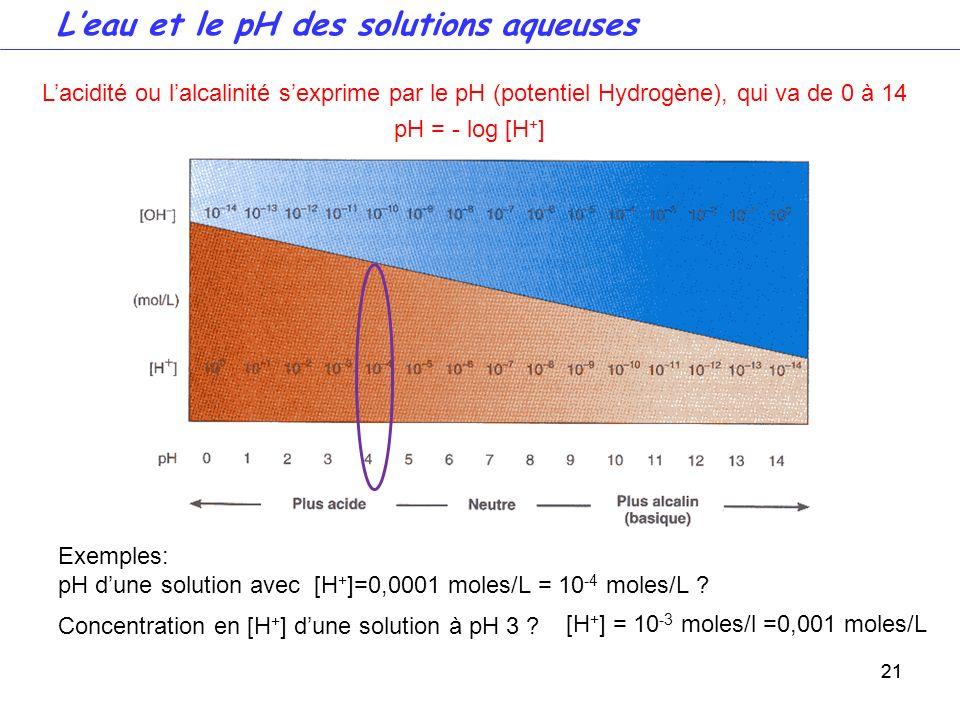 21 Lacidité ou lalcalinité sexprime par le pH (potentiel Hydrogène), qui va de 0 à 14 pH = - log [H + ] Leau et le pH des solutions aqueuses Exemples: