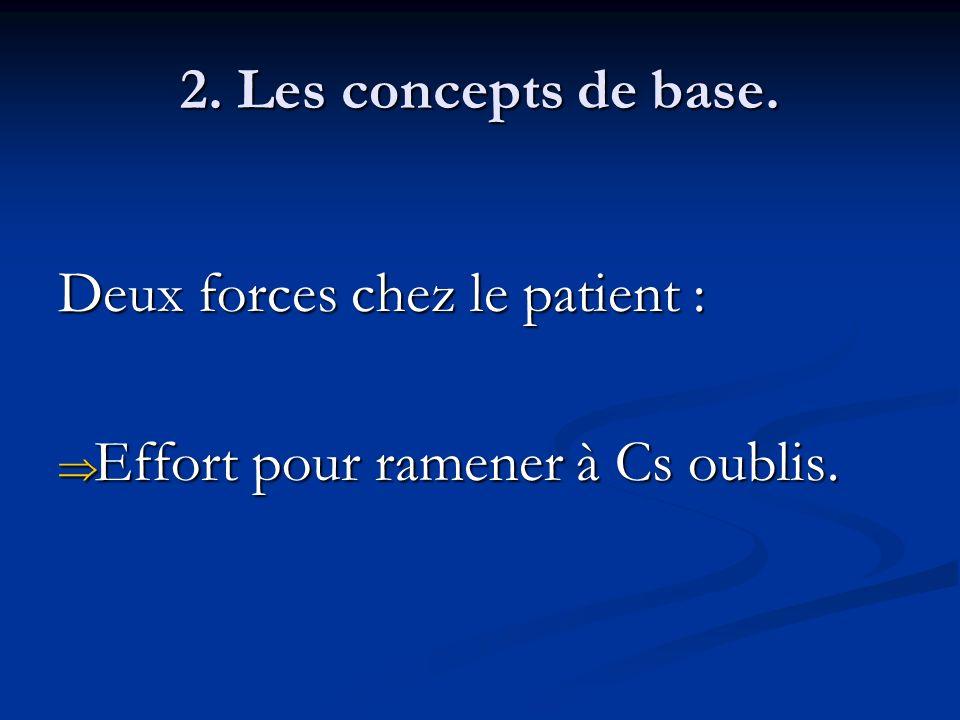 2. Les concepts de base. Deux forces chez le patient : Effort pour ramener à Cs oublis. Effort pour ramener à Cs oublis.