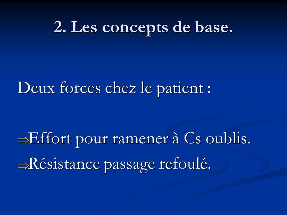 2. Les concepts de base. Deux forces chez le patient : Effort pour ramener à Cs oublis. Effort pour ramener à Cs oublis. Résistance passage refoulé. R
