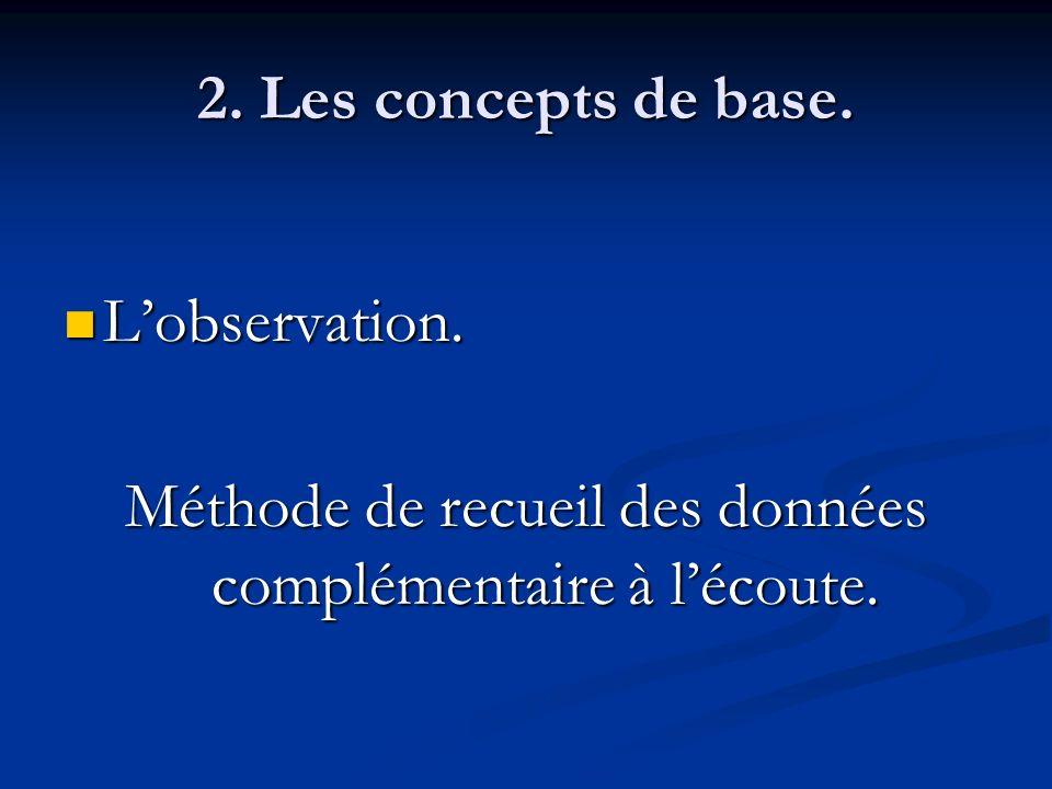 2. Les concepts de base. Lobservation. Lobservation. Méthode de recueil des données complémentaire à lécoute.