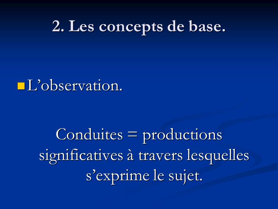 2. Les concepts de base. Lobservation. Lobservation. Conduites = productions significatives à travers lesquelles sexprime le sujet.