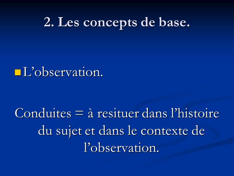 2. Les concepts de base. Lobservation. Lobservation. Conduites = à resituer dans lhistoire du sujet et dans le contexte de lobservation.