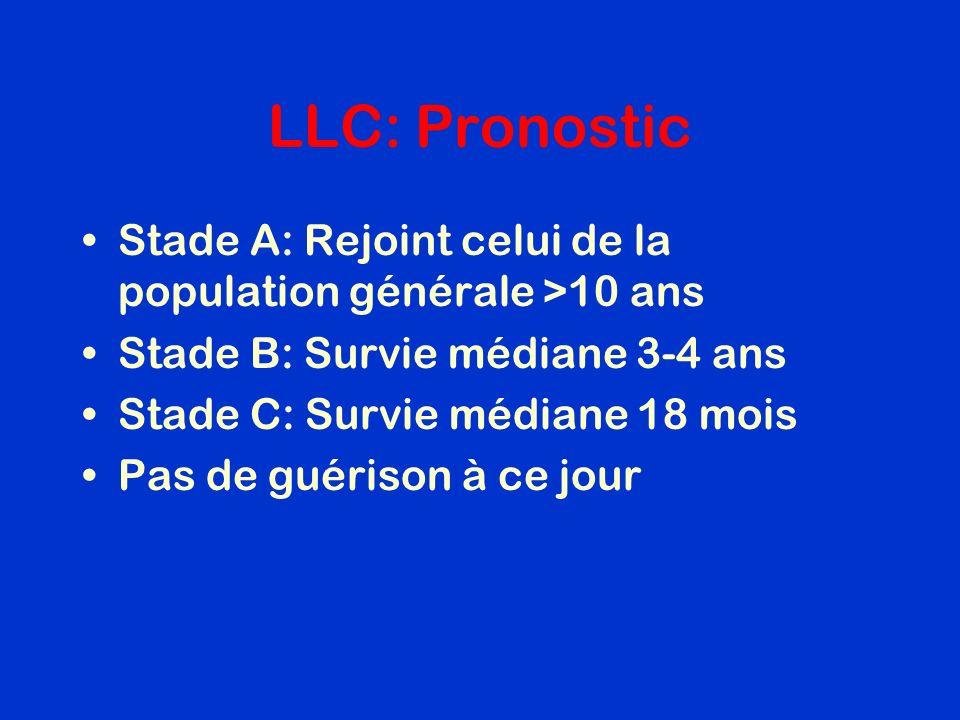 LLC: Pronostic Stade A: Rejoint celui de la population générale >10 ans Stade B: Survie médiane 3-4 ans Stade C: Survie médiane 18 mois Pas de guériso