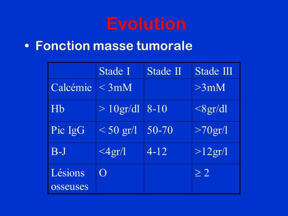 Evolution Fonction masse tumorale Stade IStade IIStade III Calcémie< 3mM>3mM Hb> 10gr/dl8-10<8gr/dl Pic IgG< 50 gr/l50-70>70gr/l B-J<4gr/l4-12>12gr/l