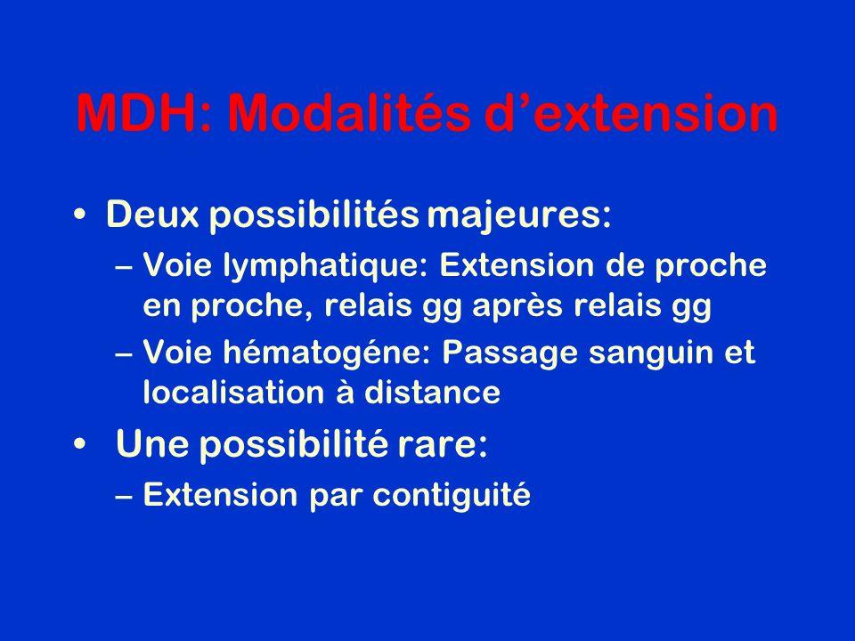 MDH: Modalités dextension Deux possibilités majeures: –Voie lymphatique: Extension de proche en proche, relais gg après relais gg –Voie hématogéne: Pa