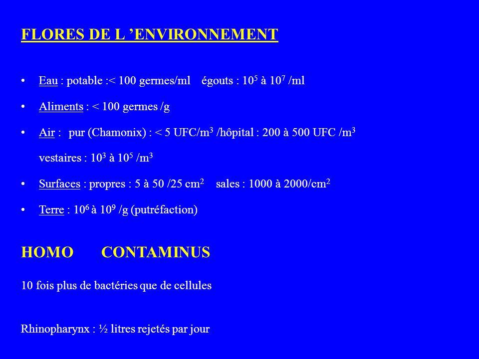 FLORES DE L ENVIRONNEMENT Eau : potable :< 100 germes/ml égouts : 10 5 à 10 7 /ml Aliments : < 100 germes /g Air : pur (Chamonix) : < 5 UFC/m 3 /hôpit