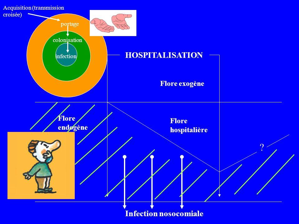 ? HOSPITALISATION Flore exogène Flore hospitalière Infection nosocomiale Flore endogène portage colonisation infection Acquisition (transmission crois