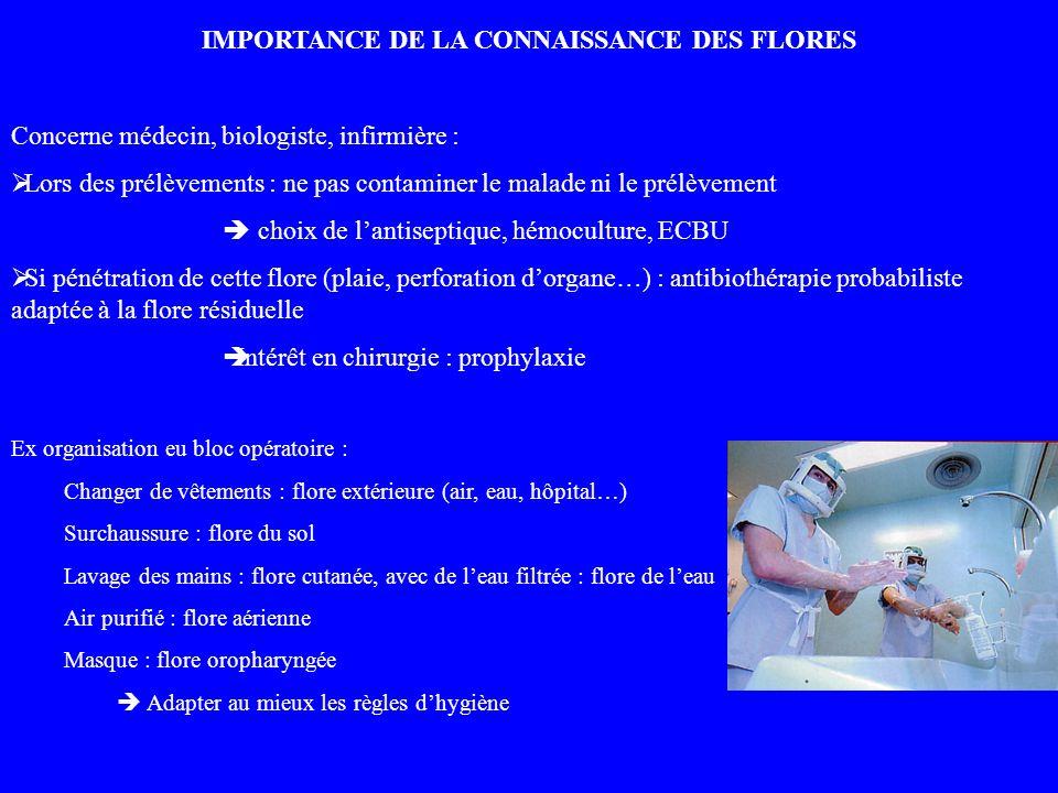 IMPORTANCE DE LA CONNAISSANCE DES FLORES Concerne médecin, biologiste, infirmière : Lors des prélèvements : ne pas contaminer le malade ni le prélèvem