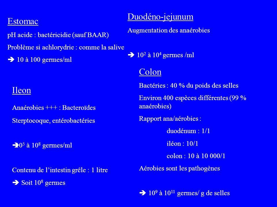 Estomac pH acide : bactéricidie (sauf BAAR) Problème si achlorydrie : comme la salive 10 à 100 germes/ml Duodéno-jejunum Augmentation des anaérobies 1