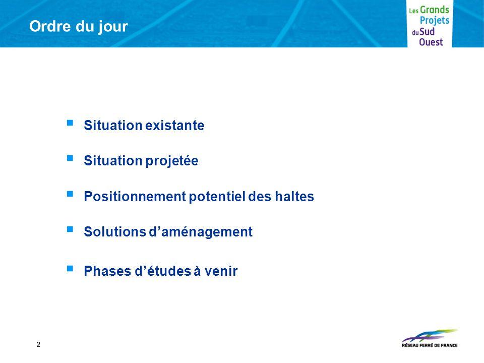 Ordre du jour Situation existante Situation projetée Positionnement potentiel des haltes Solutions daménagement Phases détudes à venir 22