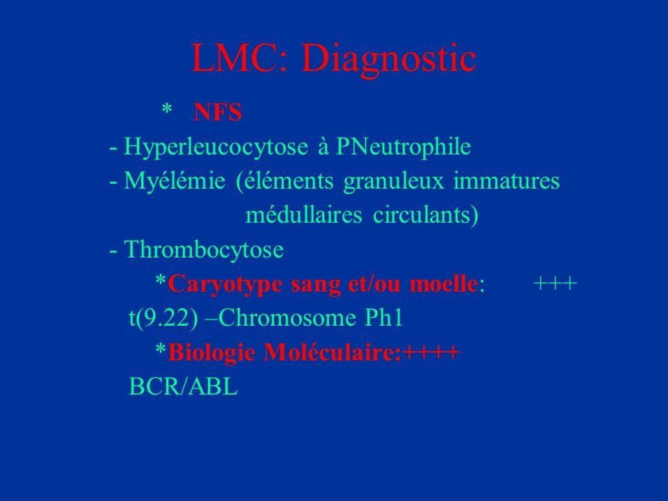 LMC: Diagnostic * NFS - Hyperleucocytose à PNeutrophile - Myélémie (éléments granuleux immatures médullaires circulants) - Thrombocytose *Caryotype sa