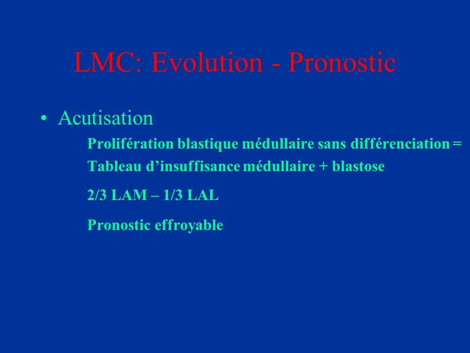 LMC: Evolution - Pronostic Acutisation Prolifération blastique médullaire sans différenciation = Tableau dinsuffisance médullaire + blastose 2/3 LAM –