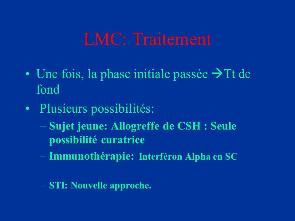LMC: Traitement Une fois, la phase initiale passée Tt de fond Plusieurs possibilités: –Sujet jeune: Allogreffe de CSH : Seule possibilité curatrice –I