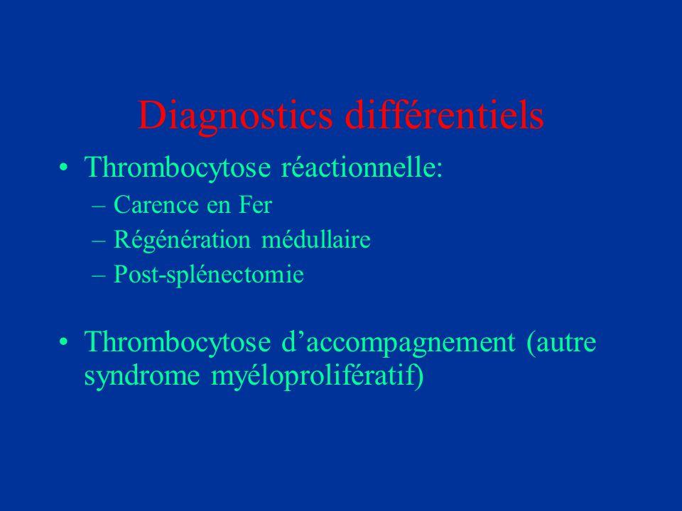 Diagnostics différentiels Thrombocytose réactionnelle: –Carence en Fer –Régénération médullaire –Post-splénectomie Thrombocytose daccompagnement (autr