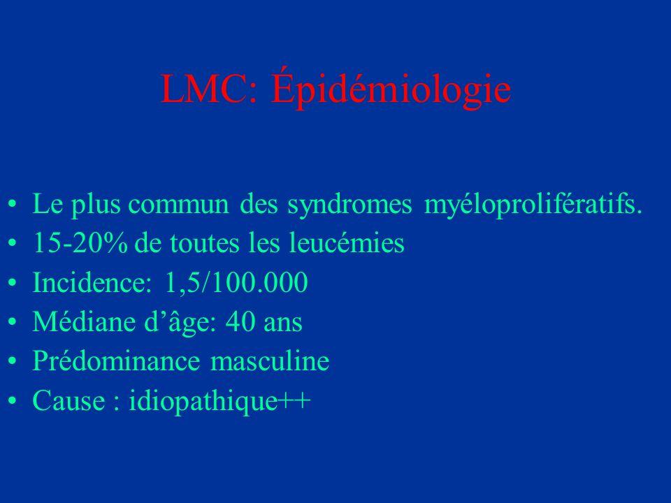 LMC: Épidémiologie Le plus commun des syndromes myéloprolifératifs. 15-20% de toutes les leucémies Incidence: 1,5/100.000 Médiane dâge: 40 ans Prédomi
