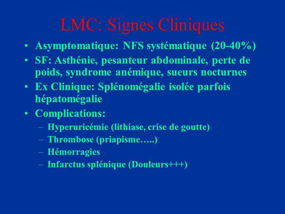 LMC: Diagnostic * NFS - Hyperleucocytose à PNeutrophile - Myélémie (éléments granuleux immatures médullaires circulants) - Thrombocytose *Caryotype sang et/ou moelle: +++ t(9.22) –Chromosome Ph1 *Biologie Moléculaire:++++ BCR/ABL