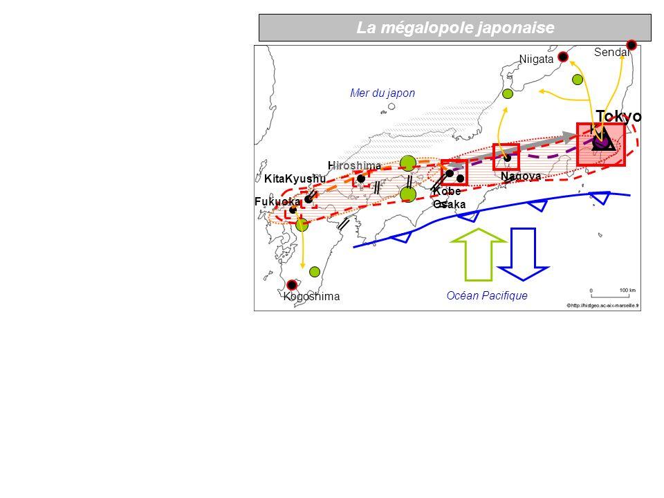 I) Un espace étiré, concentré, fortement intégré à lespace mondial Une bande étroite de 7O km de large sur 1000 km de long qui regroupe 80% de la population japonaise et lessentiel de sa production Une interface portuaire majeure à léchelle planétaire Exportations et investissements à létranger depuis la mégalopole fondent la puissance japonaise Les investissements des multinationales américaines et européennes internationalisent la mégalopole et lintègrent à lespace mondial Les infrastructures (viaducs, tunnels) construits ou projetés assurent une continuité territoriale et témoignent de la puissance financière et technologique du Japon 2) Un espace dominé par une des plus puissantes métropoles au monde Concentration des sièges des fmn : pouvoir de commandement Puissance productive : lexemple des terres plein de la baie de T K Kabutocho, une des 1eres places financières mondiales 3) Laxe Tokyo-Kobe forme le « noyau dur » de la Mégalopole Tracé originel du Shinkansen (années 60) Intensité majeure des flux autoroutiers Mégapole, centre décisionnel 4) La mégalopole se prolonge vers louest Extension vers louest du Shinkansen (années 70) Technopoles du plan Technopolis Métropoles régionales 5) Des espaces en marge en voie dêtre intégrés à la mégalopole Les extensions récentes ou futures du Shinkansen Les technopoles du plan Technopolis hors de la M contribue au rééquilibrage du territoire Ex de pôles urbains en développement hors M.