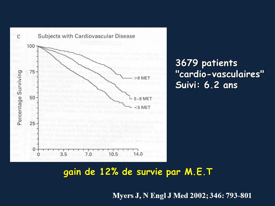 gain de 12% de survie par M.E.T 3679 patients