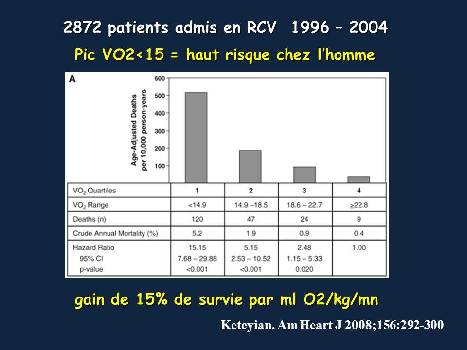 Keteyian. Am Heart J 2008;156:292-300 2872 patients admis en RCV 1996 – 2004 gain de 15% de survie par ml O2/kg/mn Pic VO2<15 = haut risque chez lhomm