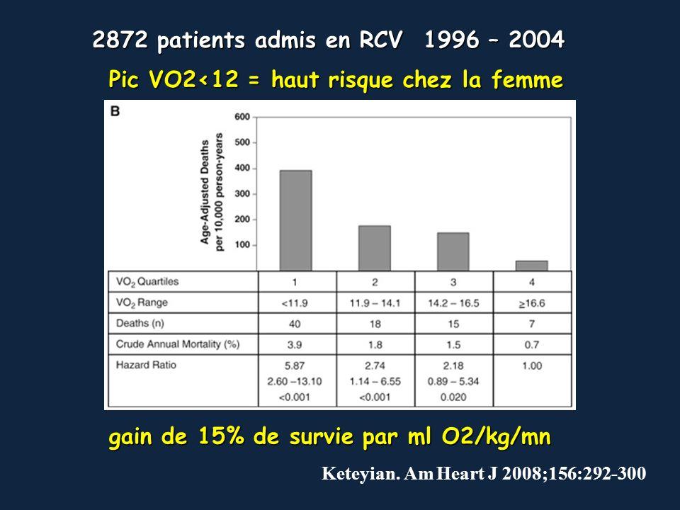 Keteyian. Am Heart J 2008;156:292-300 2872 patients admis en RCV 1996 – 2004 Pic VO2<12 = haut risque chez la femme gain de 15% de survie par ml O2/kg