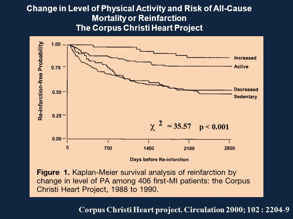 Change in Level of Physical Activity and Risk of All-Cause Mortality or Reinfarction The Corpus Christi Heart Project Corpus Christi Heart project. Ci