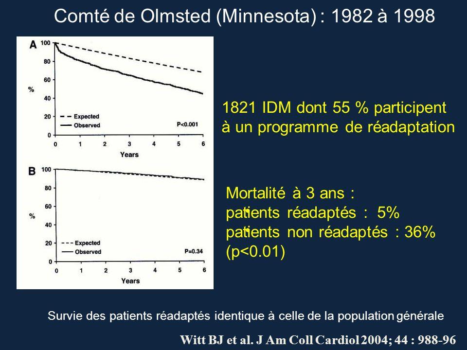 1821 IDM dont 55 % participent à un programme de réadaptation Mortalité à 3 ans : patients réadaptés : 5% patients non réadaptés : 36% (p<0.01) Survie