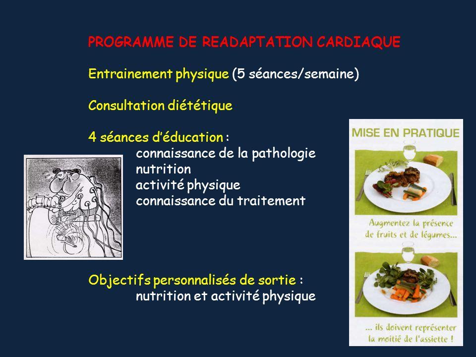 PROGRAMME DE READAPTATION CARDIAQUE Entrainement physique (5 séances/semaine) Consultation diététique 4 séances déducation : connaissance de la pathol