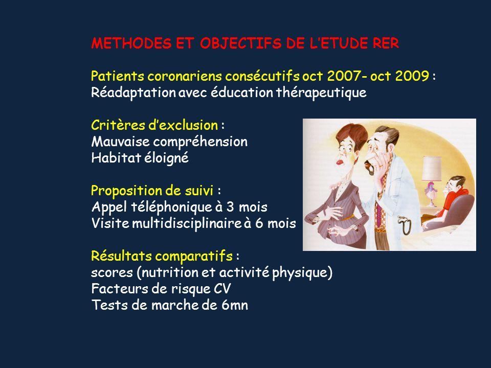 METHODES ET OBJECTIFS DE LETUDE RER Patients coronariens consécutifs oct 2007- oct 2009 : Réadaptation avec éducation thérapeutique Critères dexclusio