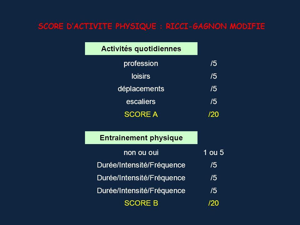 Activités quotidiennes profession/5 loisirs/5 déplacements/5 escaliers/5 SCORE A/20 Entrainement physique non ou oui1 ou 5 Durée/Intensité/Fréquence/5