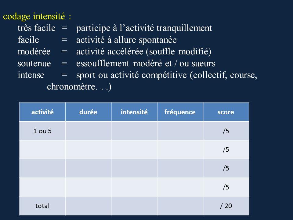 codage intensité : très facile=participe à lactivité tranquillement facile=activité à allure spontanée modérée=activité accélérée (souffle modifié) so