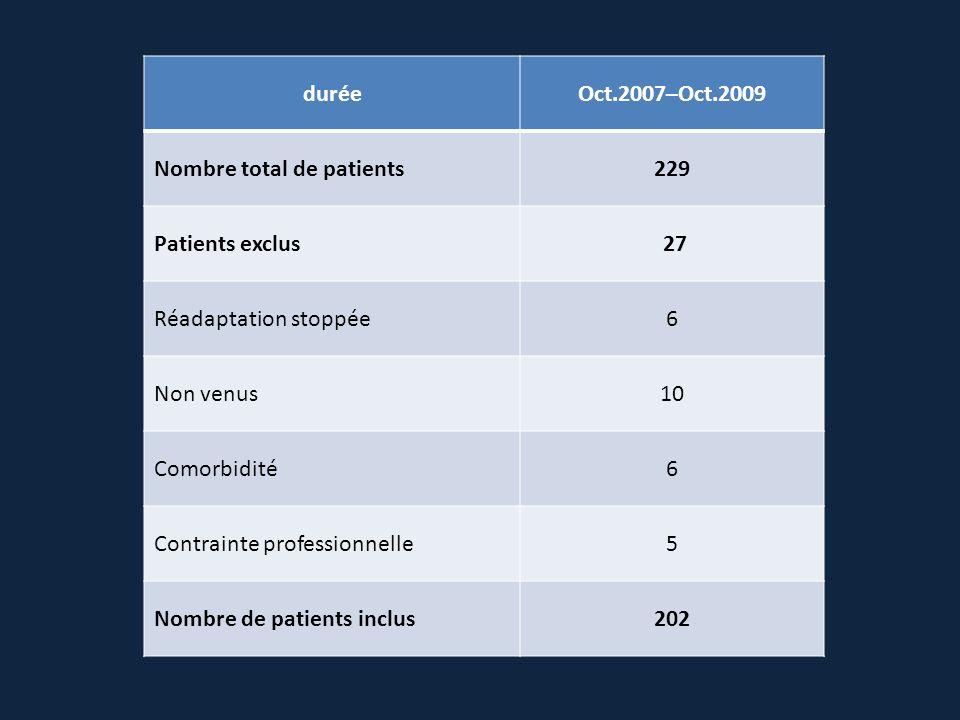 duréeOct.2007–Oct.2009 Nombre total de patients229 Patients exclus 27 Réadaptation stoppée6 Non venus10 Comorbidité6 Contrainte professionnelle5 Nombr