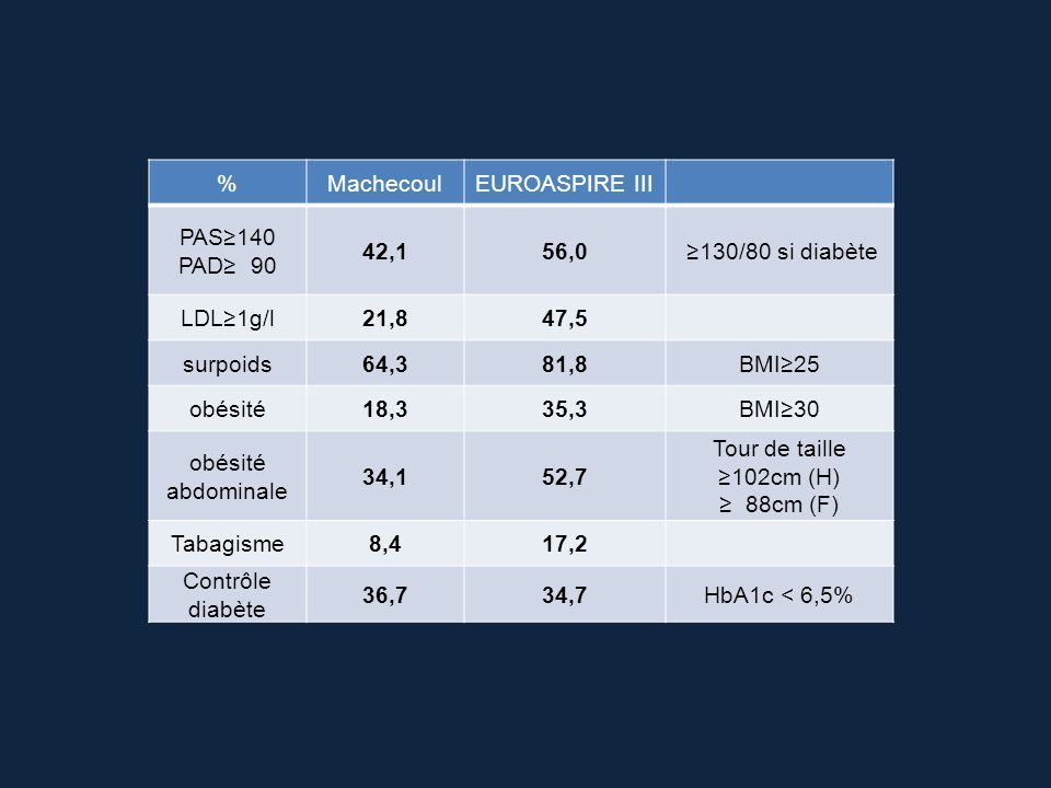 %MachecoulEUROASPIRE III PAS140 PAD 90 42,156,0 130/80 si diabète LDL1g/l21,847,5 surpoids64,381,8BMI25 obésité18,335,3BMI30 obésité abdominale 34,152